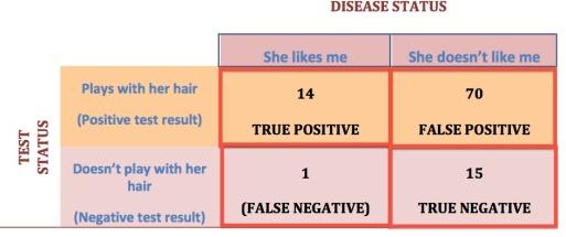 sensitivity table 2 hair